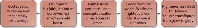 GodSpeaks-Faith-Righteousness-Holiness