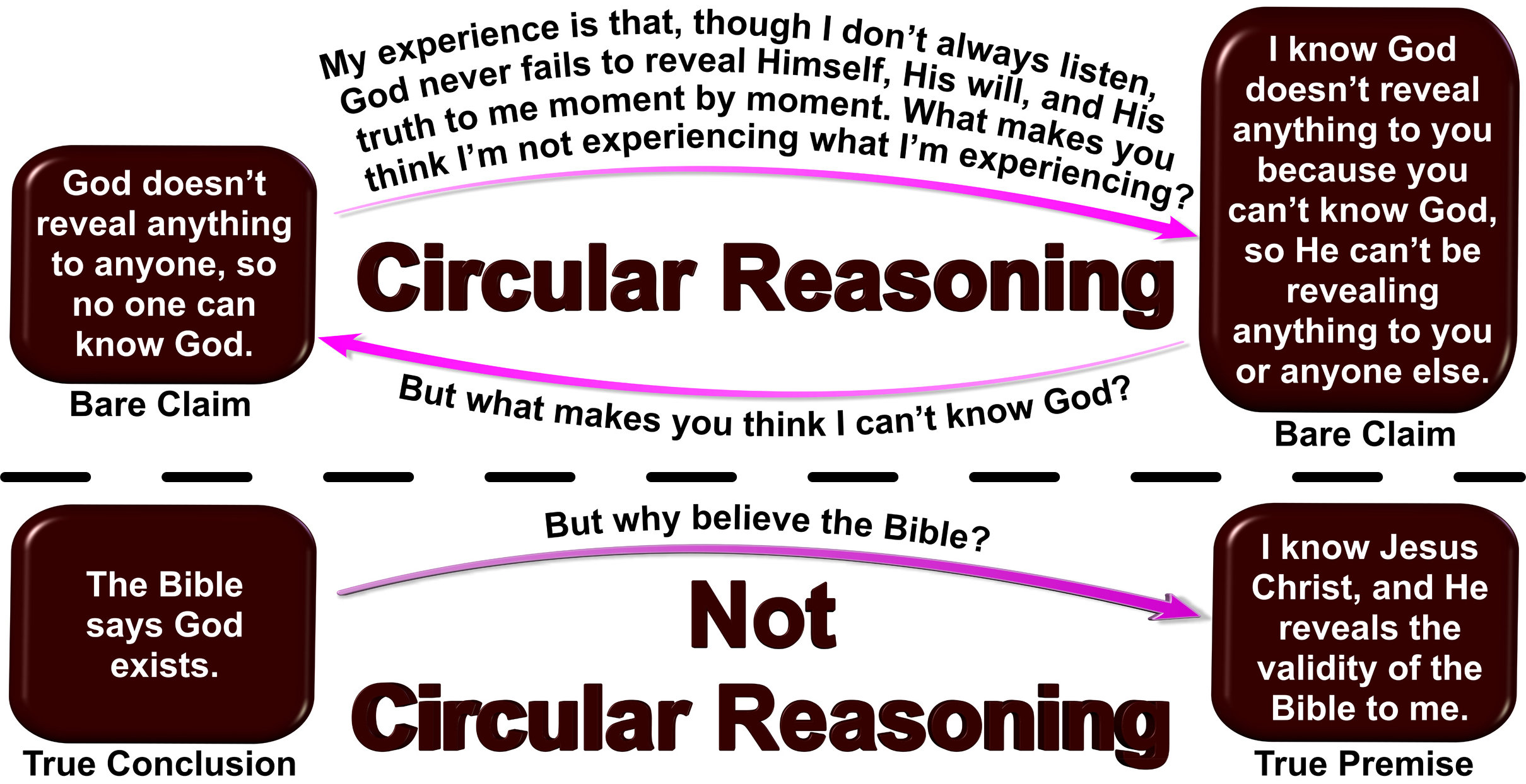 Acknowledging Christ and His leading is the only way to avoid irrational thinking.